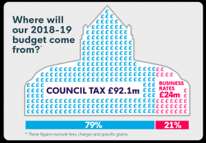 79 per cent of Kingston's budget comes from council tax | Photo: Kingston Council
